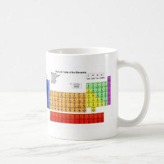 Tabla periódica de los elementos taza básica blanca