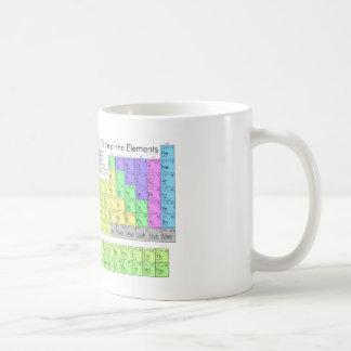 Tabla periódica de los elementos tazas