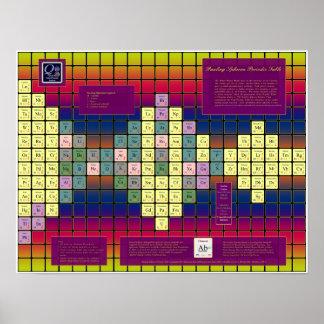 Tabla periódica de Pauling Spheron con los element Impresiones