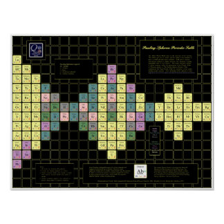 Tabla periódica de Pauling Spheron con los element Posters