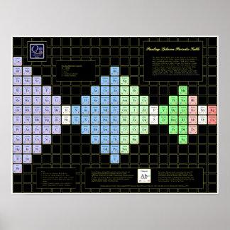 Tabla periódica de Pauling Spheron Posters