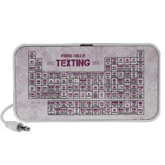 Tabla periódica de Texting (rosa) Laptop Altavoz