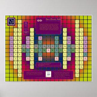 Tabla periódica de Vajra con los elementos colorea Impresiones