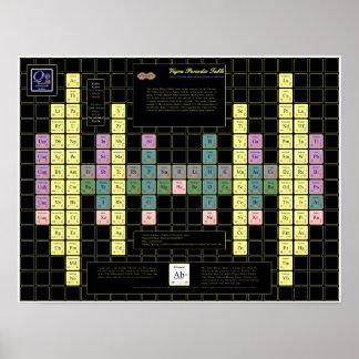 Tabla periódica de Vajra con los elementos colorea Poster