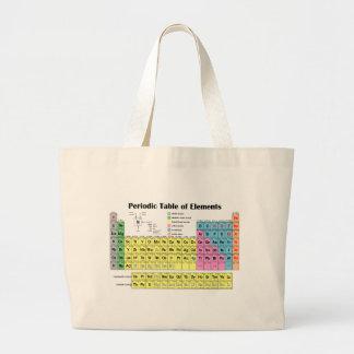 Tabla periódica del bolso de los elementos bolsa de mano
