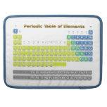 Tabla periódica funda macbook pro