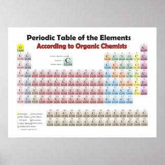 tabla periódica gigante según químicos orgánicos poster