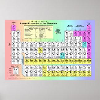 Tabla periódica grande de elementos químicos póster