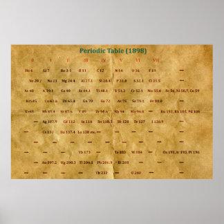 Tabla periódica histórica (1898) póster