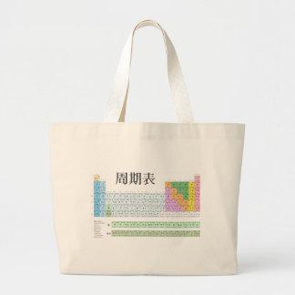 Tabla periódica japonesa bolsas lienzo