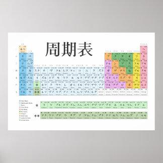 Tabla periódica japonesa póster