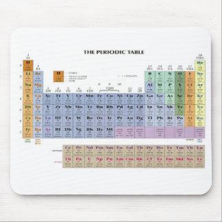tabla periódica tapete de raton