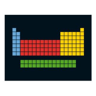Tabla periódica tarjetas postales