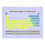 Tabla periódica tarjetón