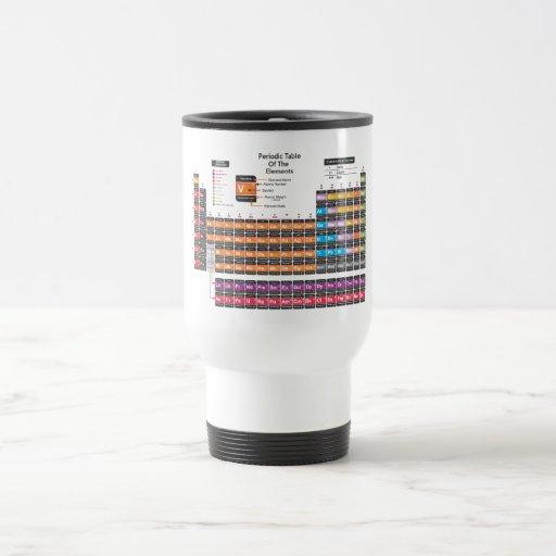 Tabla periódica tazas de café