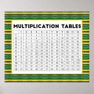 Tablas de multiplicación póster