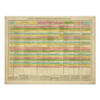Table compares the Constitutions of the US Poster