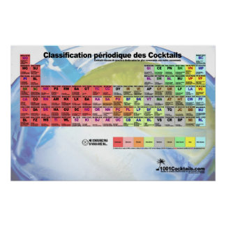 Table of classification of the Cocktails Poster
