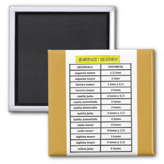 TABLE OF SOUND INTERVALS MUSICALES-DISTANCIAS 2 INCH SQUARE MAGNET