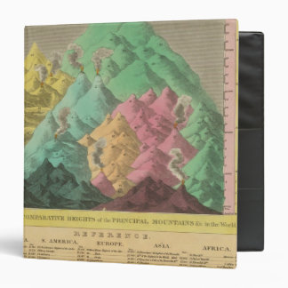 Table of the Comparative Heights 3 Ring Binder
