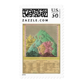 Table of the Comparative Heights Postage