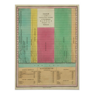 Table of the Comparative Lengths Poster