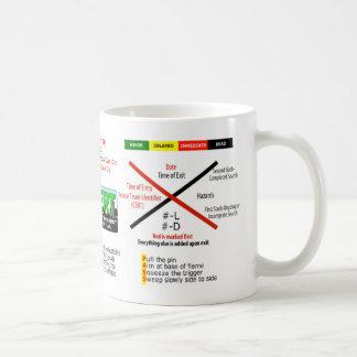 Taza de café del CERT