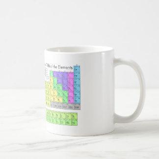 Taza de la tabla periódica