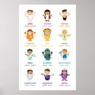 TBA Carta de la pared del zodiaco del horóscopo Poster