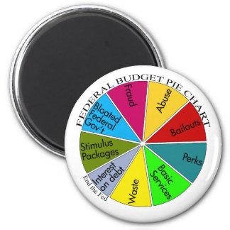 Tea Party pie chart magnet