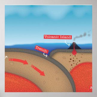 Tectonic Plate Poster
