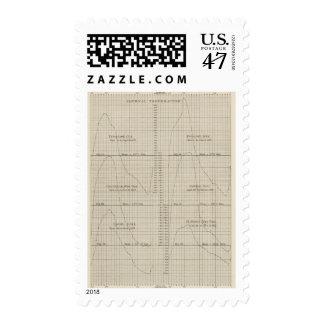 Temperatura diurnal sello postal