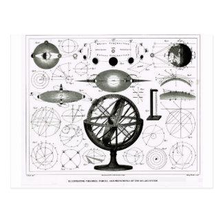 Teorías, fuerzas y fenómenos de la Sistema Solar Postal