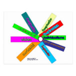 Tesauro de la creatividad Rueda-Francés Postales