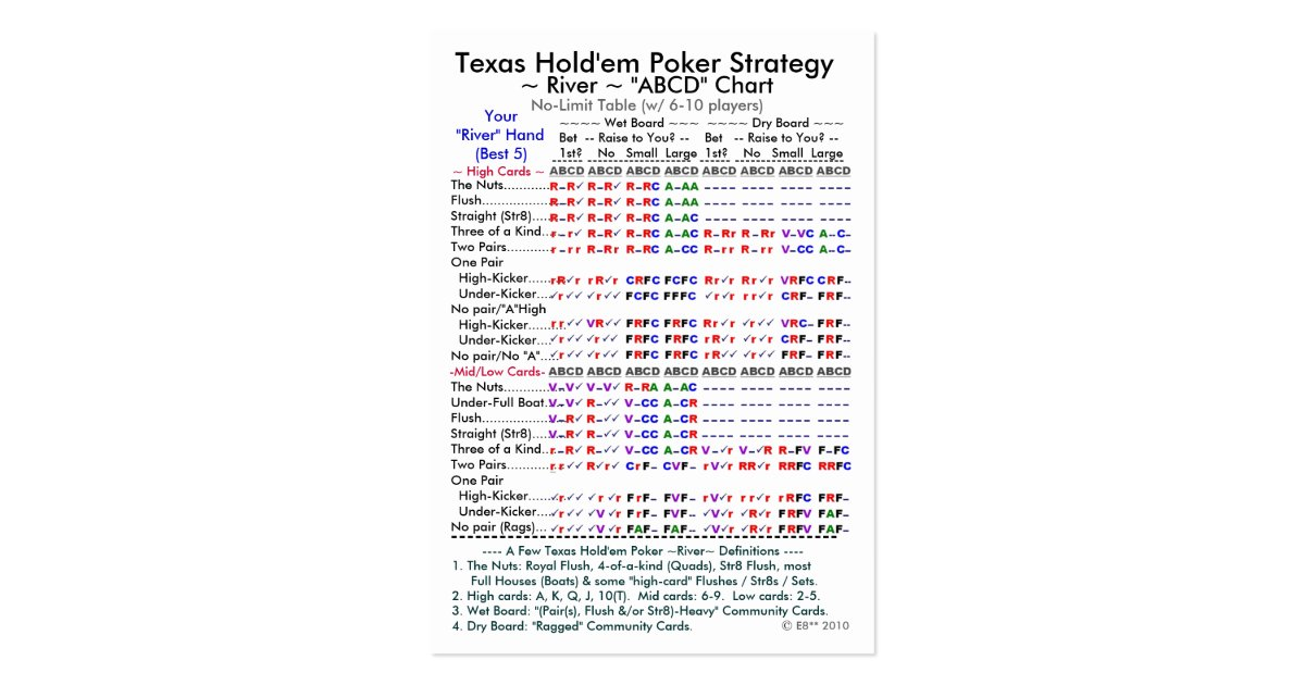Basic strategy in texas holdem