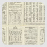 Text Page Chicago Milwaukee and St Paul Railway Square Sticker