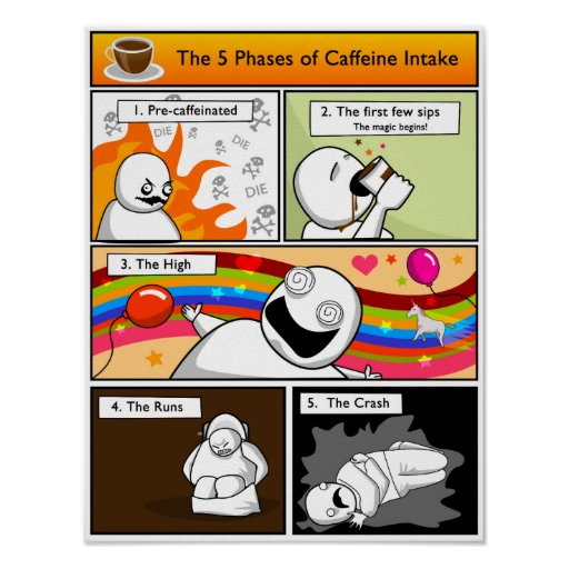 The 5 Phases of Caffeine Intake Poster