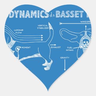 The Aerodynamics of a Basset Hound Heart Sticker