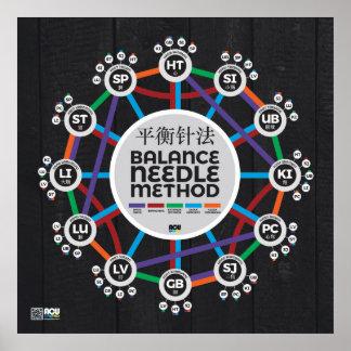 The Balance Needle Method (v3) Poster
