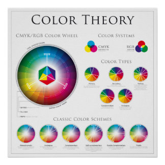 The Color Wheel Theory Poster