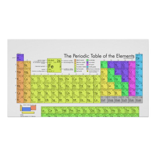 The Complete Periodic Table of Chemical Elements Poster ...