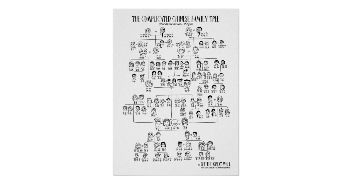 The Complicated Chinese Family Tree - Mandarin Poster ...