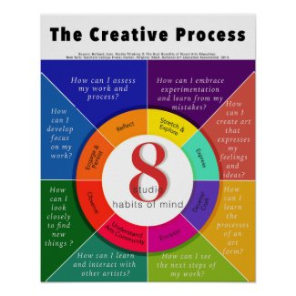 The Creative Process - 8 Studio Habits of Mind Poster