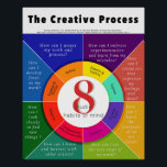 """The Creative Process - 8 Studio Habits of Mind Poster<br><div class=""""desc"""">A colorful creative process poster for the Art Room with the 8 studio habits of mind wheel and essential questions inspired by Hetland,  Lois. Studio Thinking 2: The Real Benefits of Visual Arts Education presentation.</div>"""
