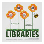The Ecology of Libraries Poster