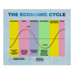 The Economic Cycle Poster