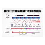 The Electromagnetic Spectrum (Physics) Invites