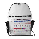 The Electromagnetic Spectrum (Physics) Courier Bags