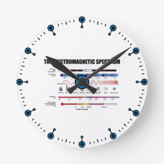 The Electromagnetic Spectrum (Physics Wavelengths) Round Clock