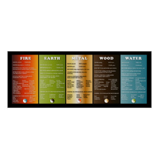 The five elements poster